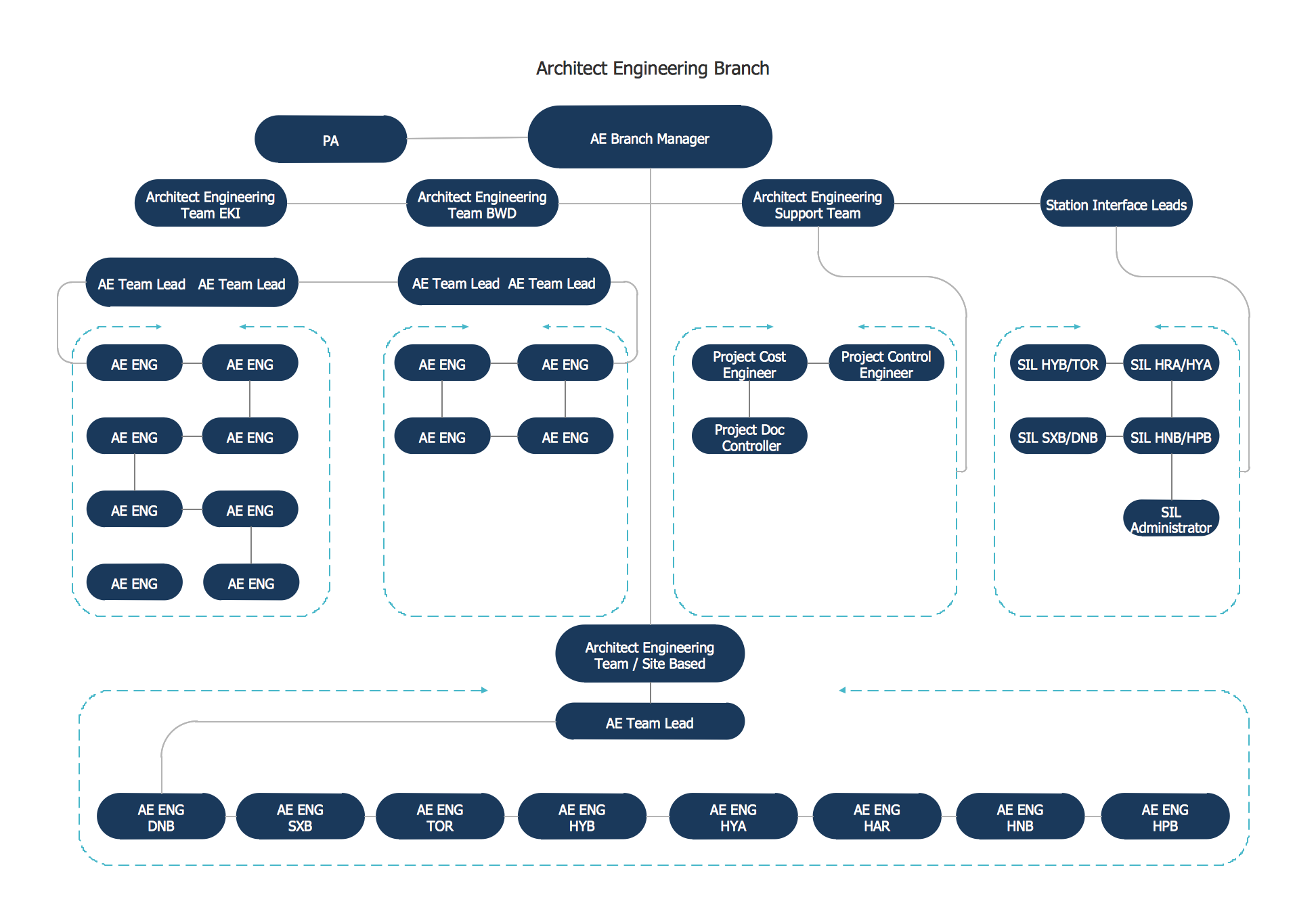 business board org chart - Org Charting Software