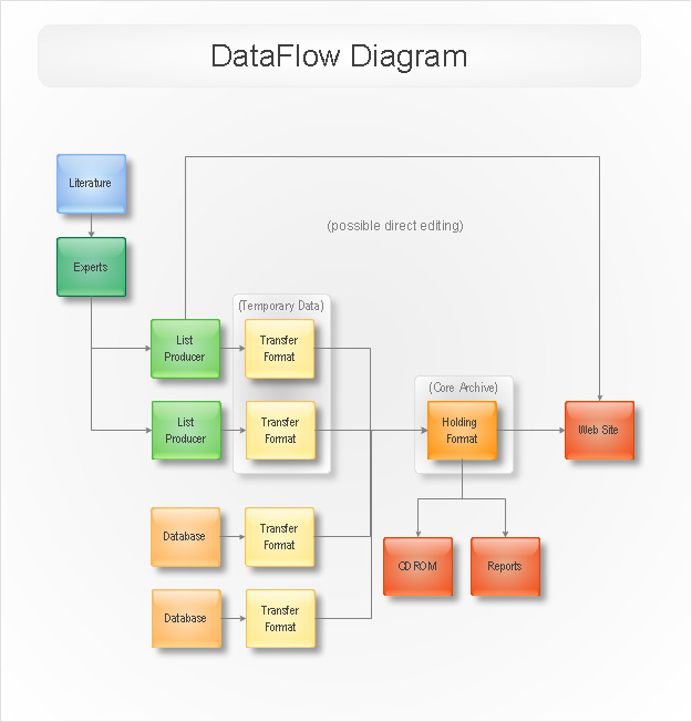 data flow example created with conceptdraw