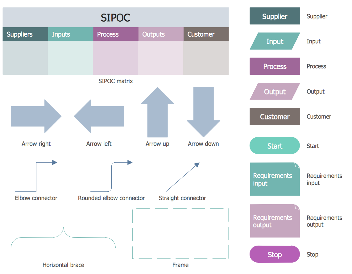 SIPOC Diagrams Library