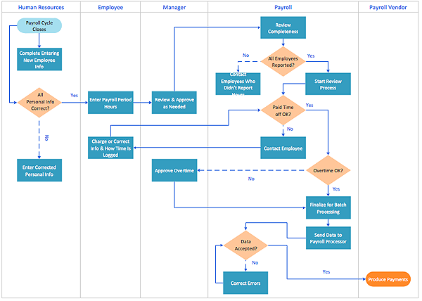 creating a cross functional flowchart using solution conceptdraw