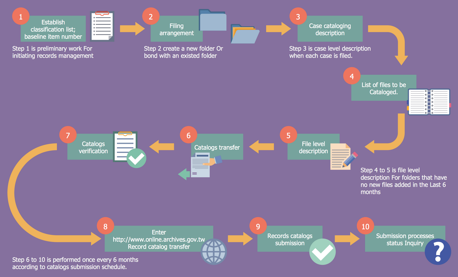 Business process flow diagram government records cataloging flow wajeb Images