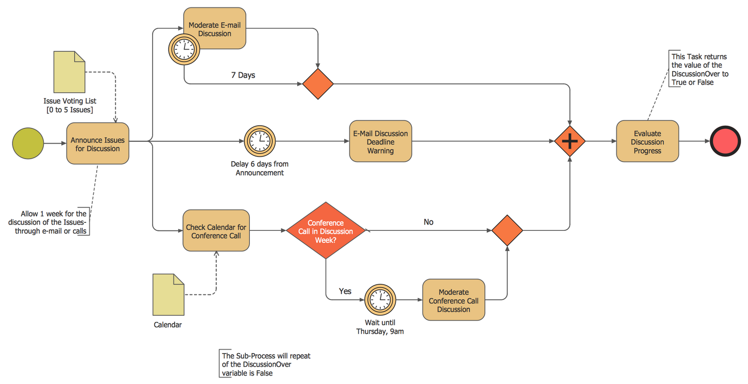 Business Process Modeling Diagram - Discussion Cycle Process