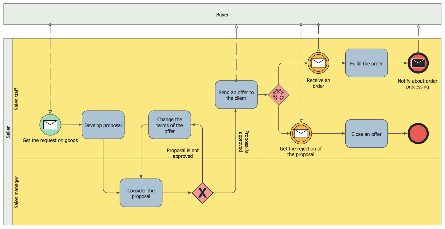 Business Process Modeling Diagram Example