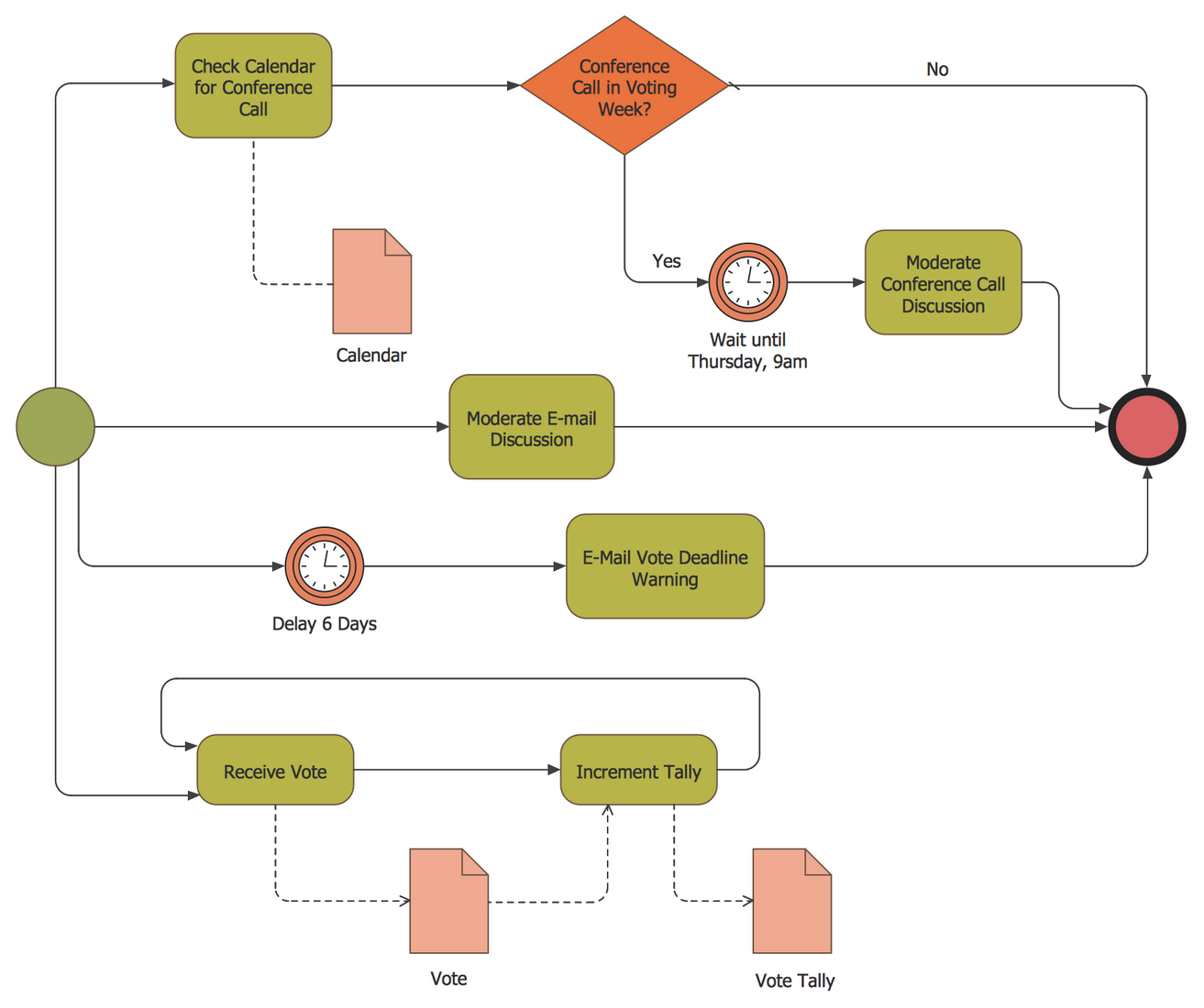 Business process modeling diagram
