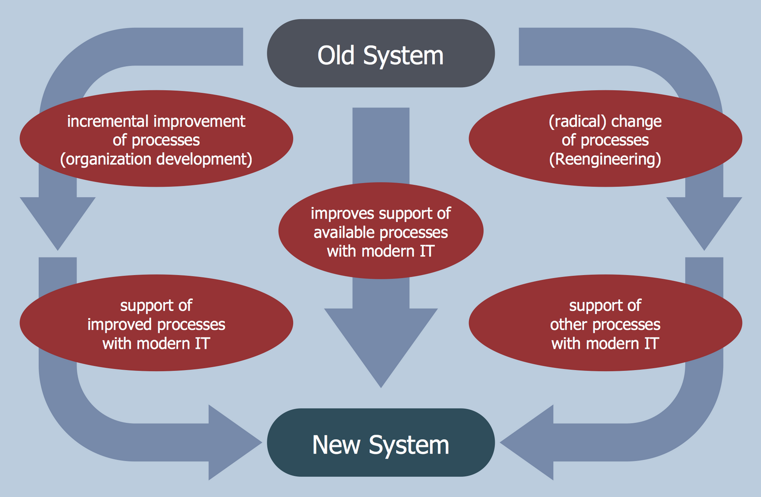 Organization Development and Business Process Reengineering