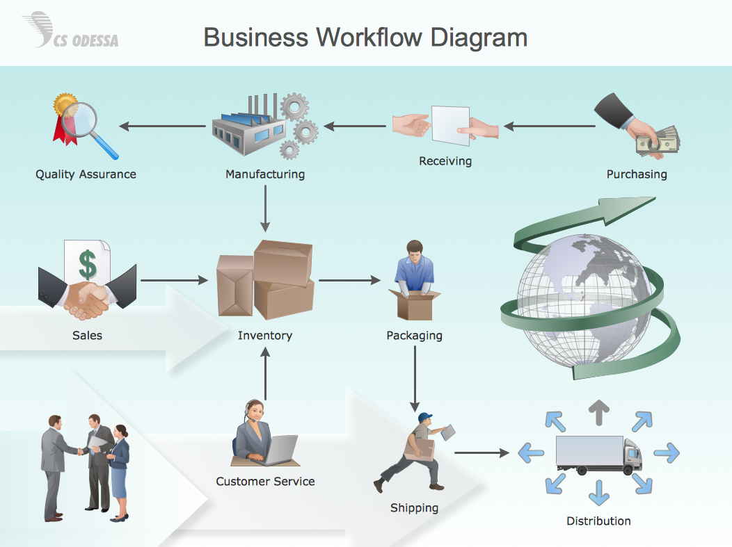 Business Workflow Diagram, process flow diagram