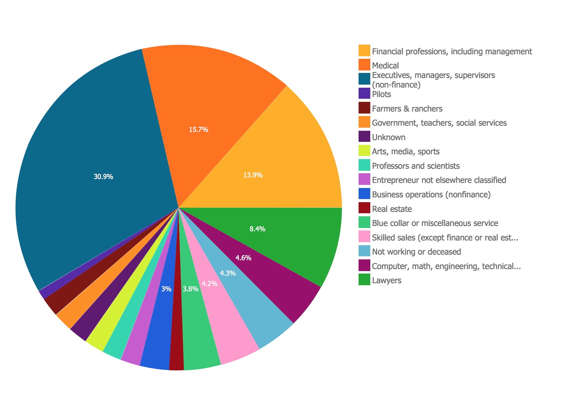 Business Report Pie Chart Examples