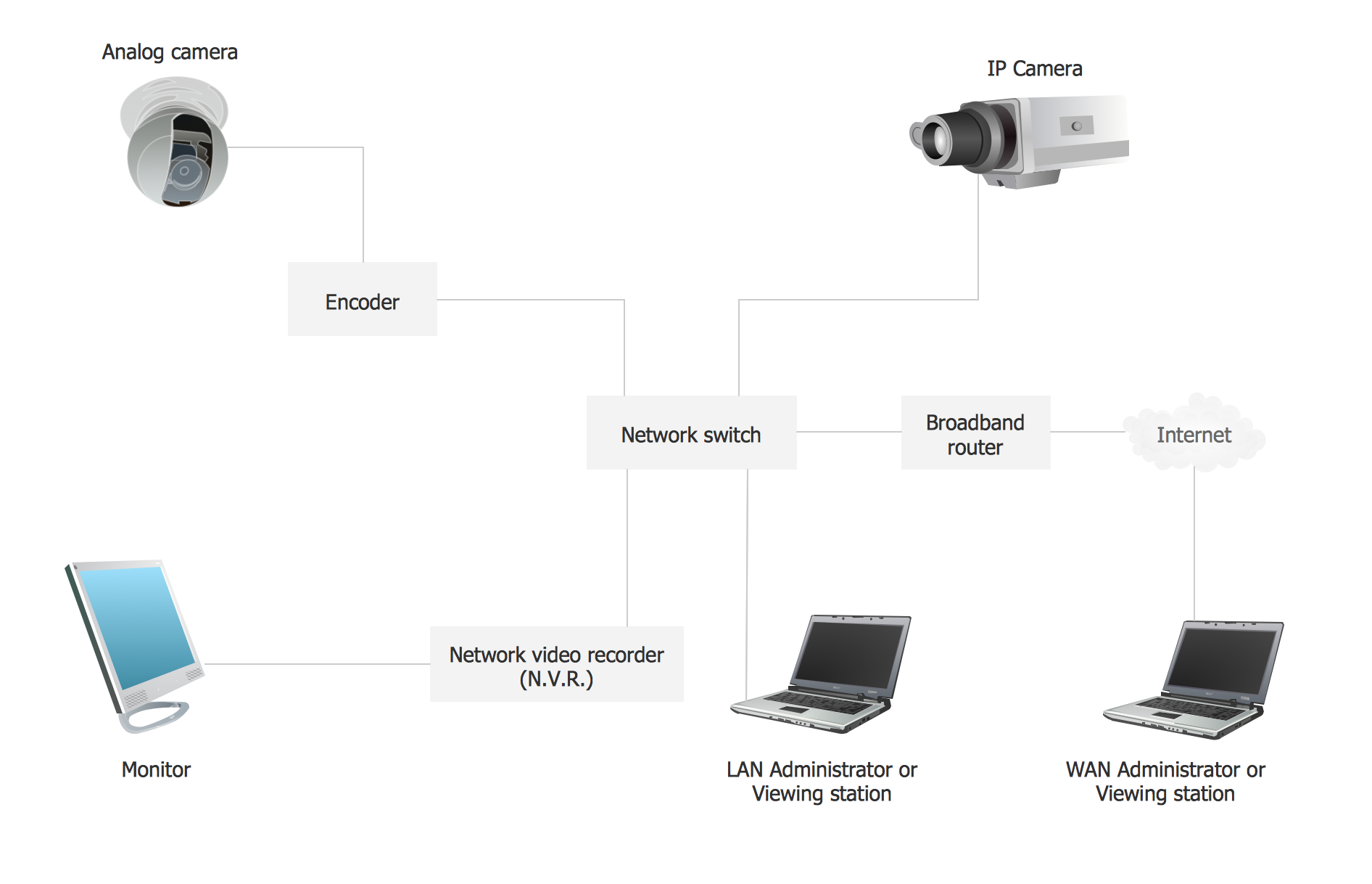 cctv network examplecctv camera block diagram