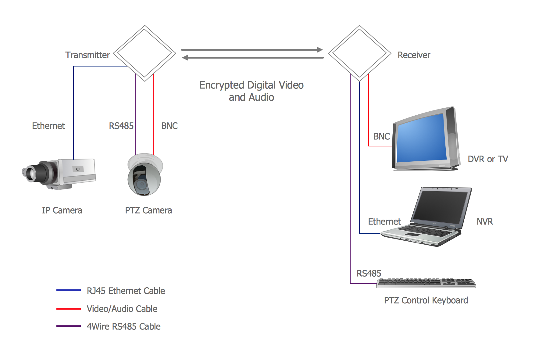 Laptop To Security Camera Wiring Diagram Libraries Ptz Librarywireless Systems Cctv Network Example Wireless