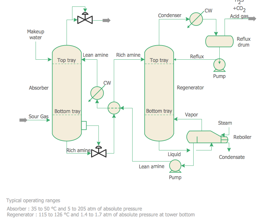 Chemical Engineering - Amine Treating Unit Schematic Diagram