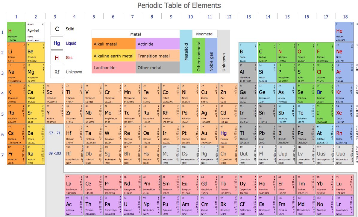 Chemistry Solution – Periodic Table of Chemical Elements Standard Form