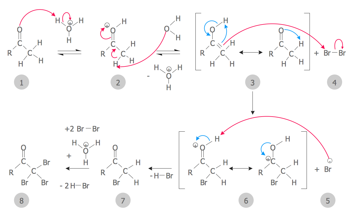 Chemistry Solution – Carbonyl Compound Halogenation Mechanism