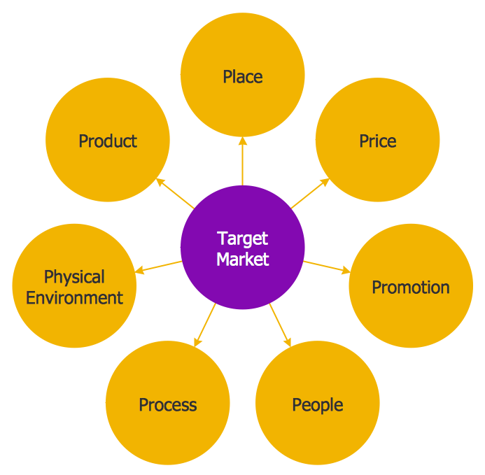 Circle-Spoke Diagram - Target Market