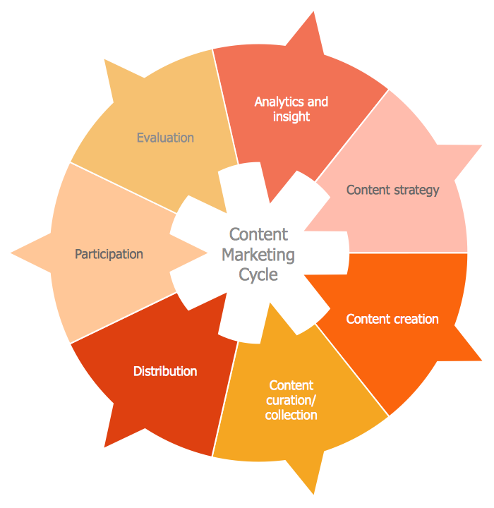 Circular Diagram - The Content Marketing Cycle