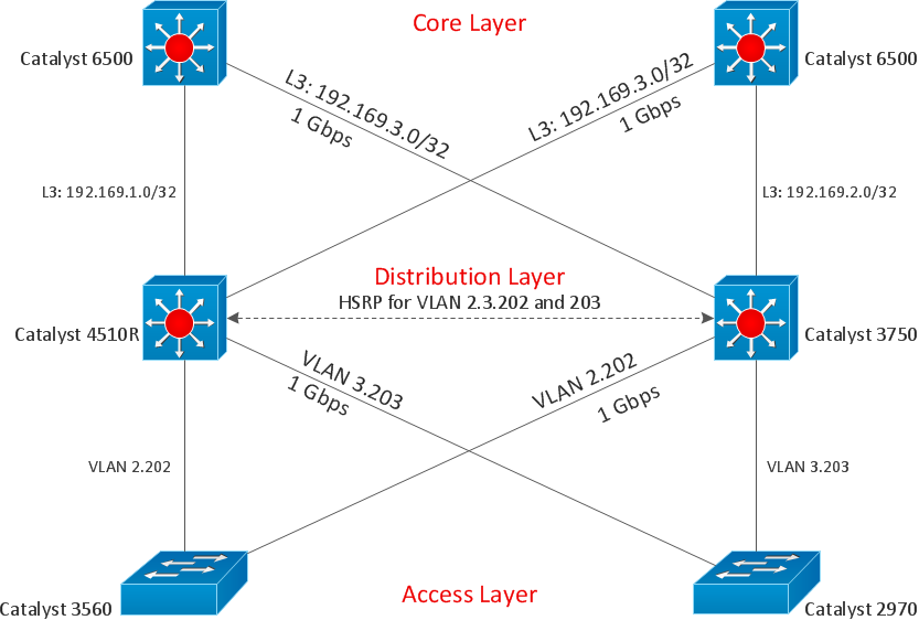 Cisco Express Forwarding Network Topology Diagram