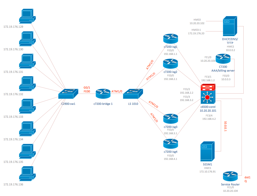 Cisco ISG topology diagram