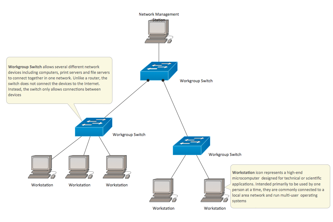 Cisco Network Examples And Templates