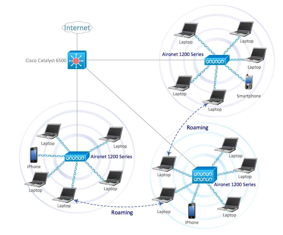 wireless local area network diagram cisco network diagram templates