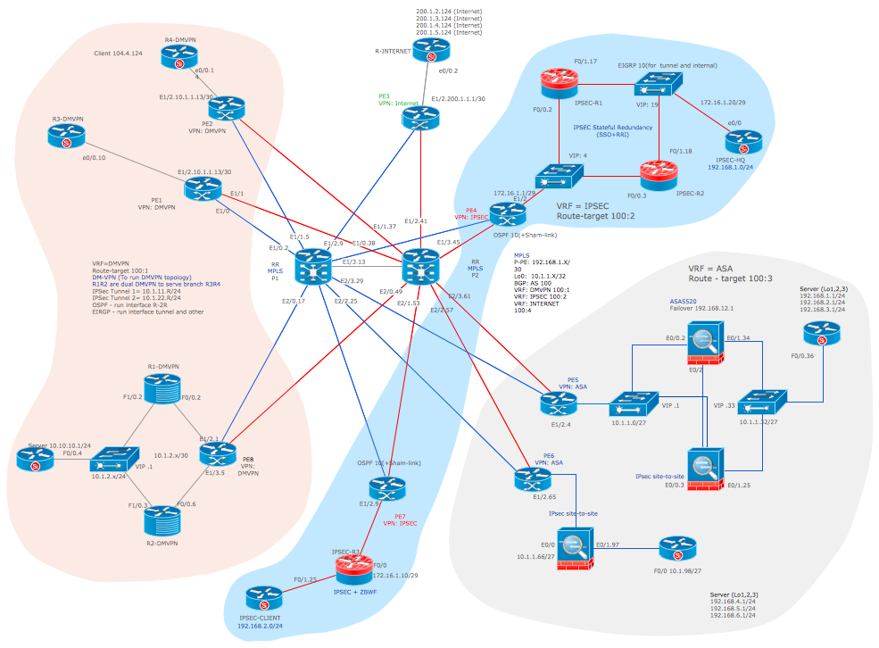 Cisco Network Topology sample