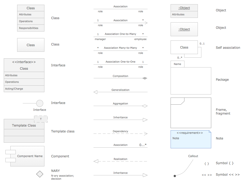 Class Diagram Tool - UML Class Library Design Elements