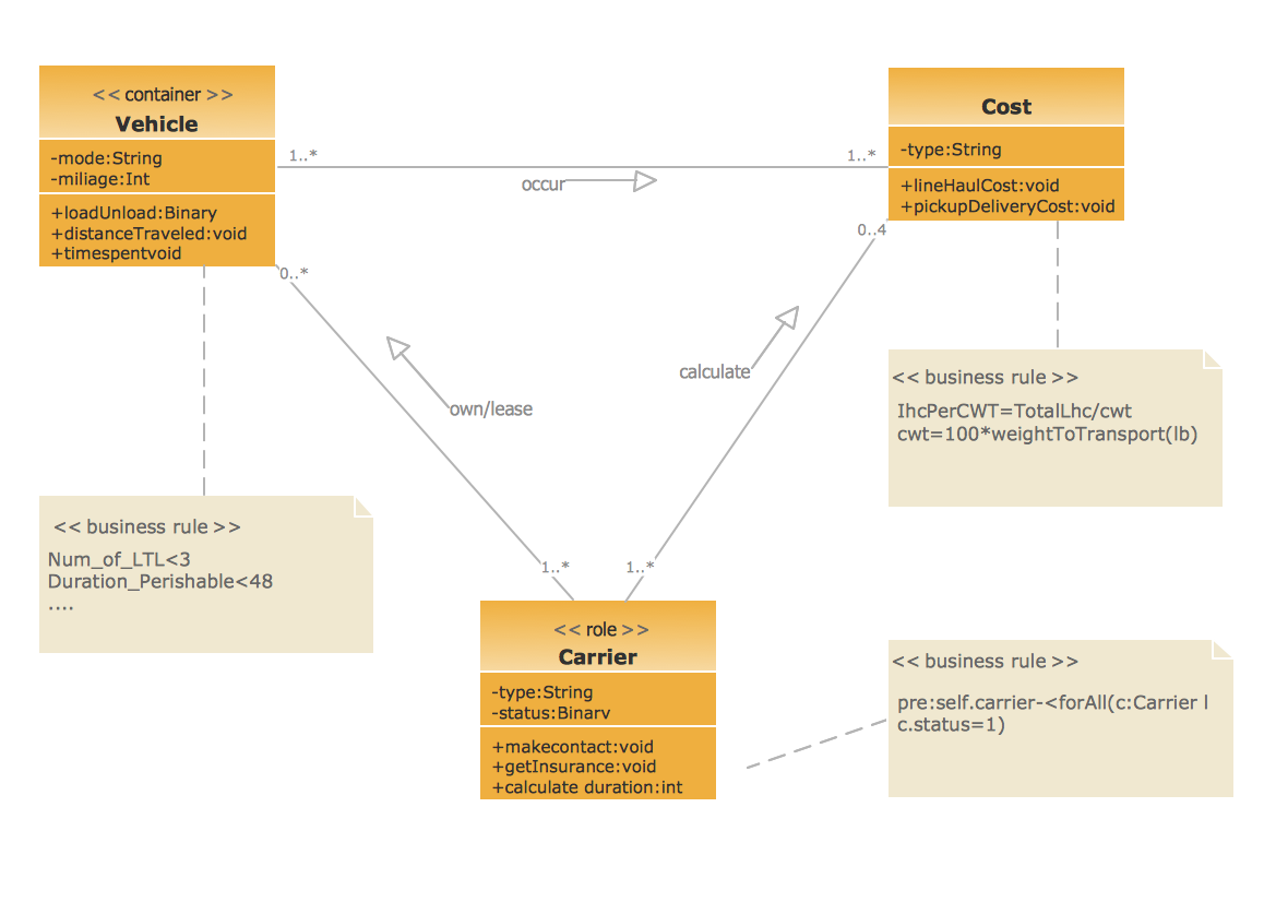 UML Class Diagram Example for GoodsTransportation System *