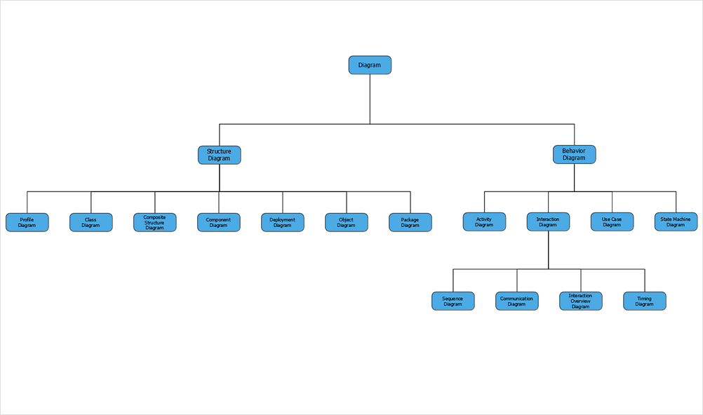 Creating A Class Hierarchy Tree Diagram