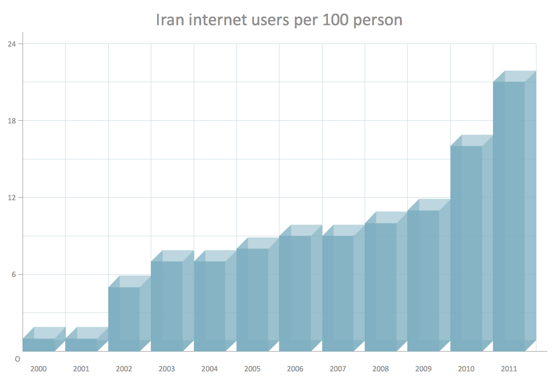 3D column chart example - Iran internet users per 100 person