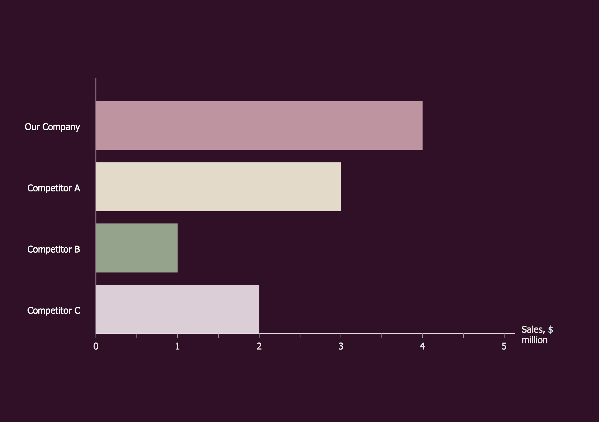 Competitor Analysis. Bar Chart