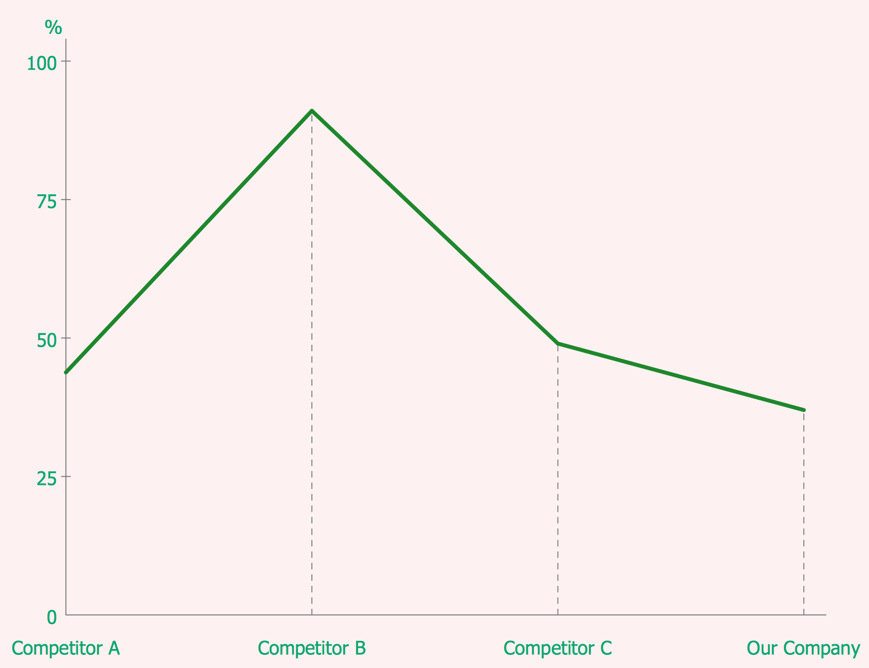 Competitor Analysis. Line Graph