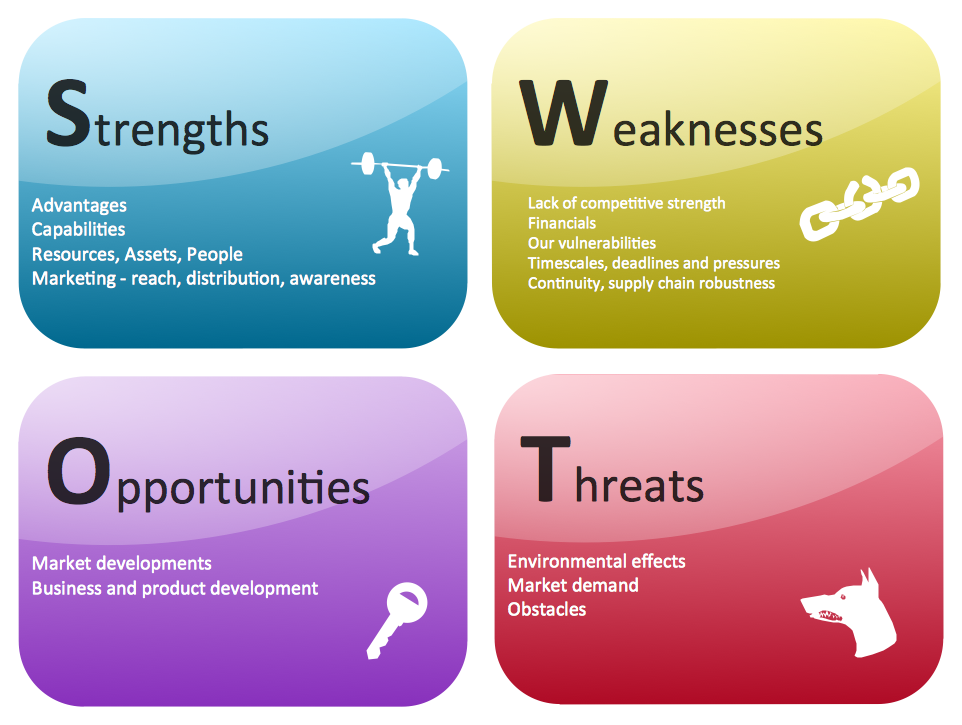 Competitor Analysis. SWOT Matrix