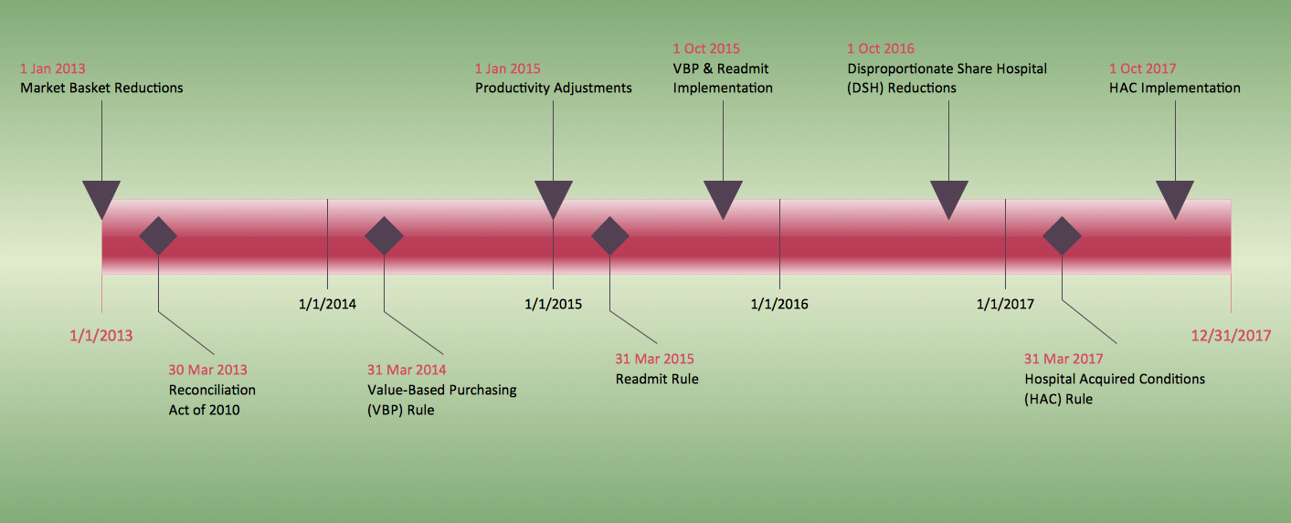 Competitor Analysis. Timeline Diagram