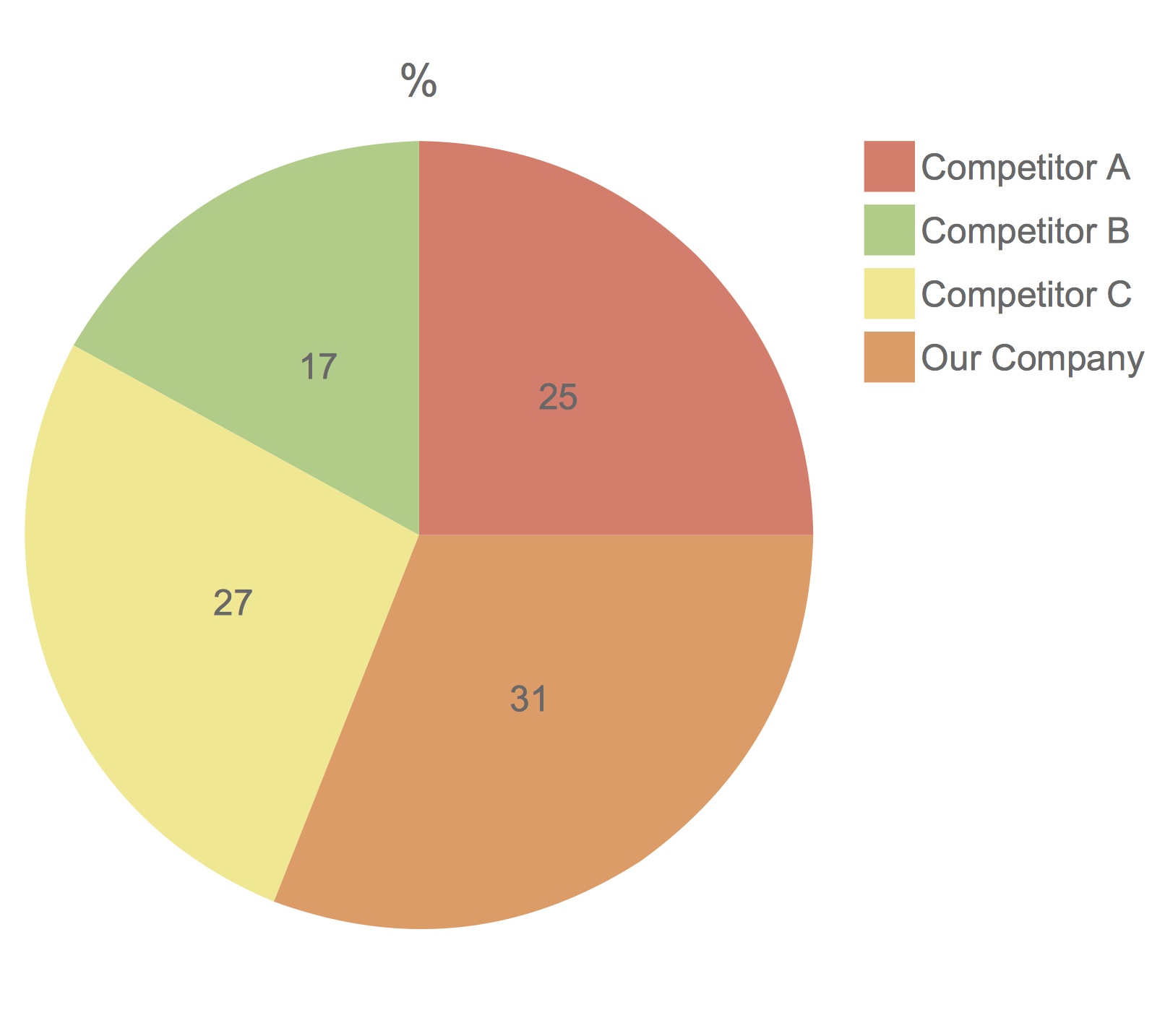 Competitor Analysis. Pie Chart