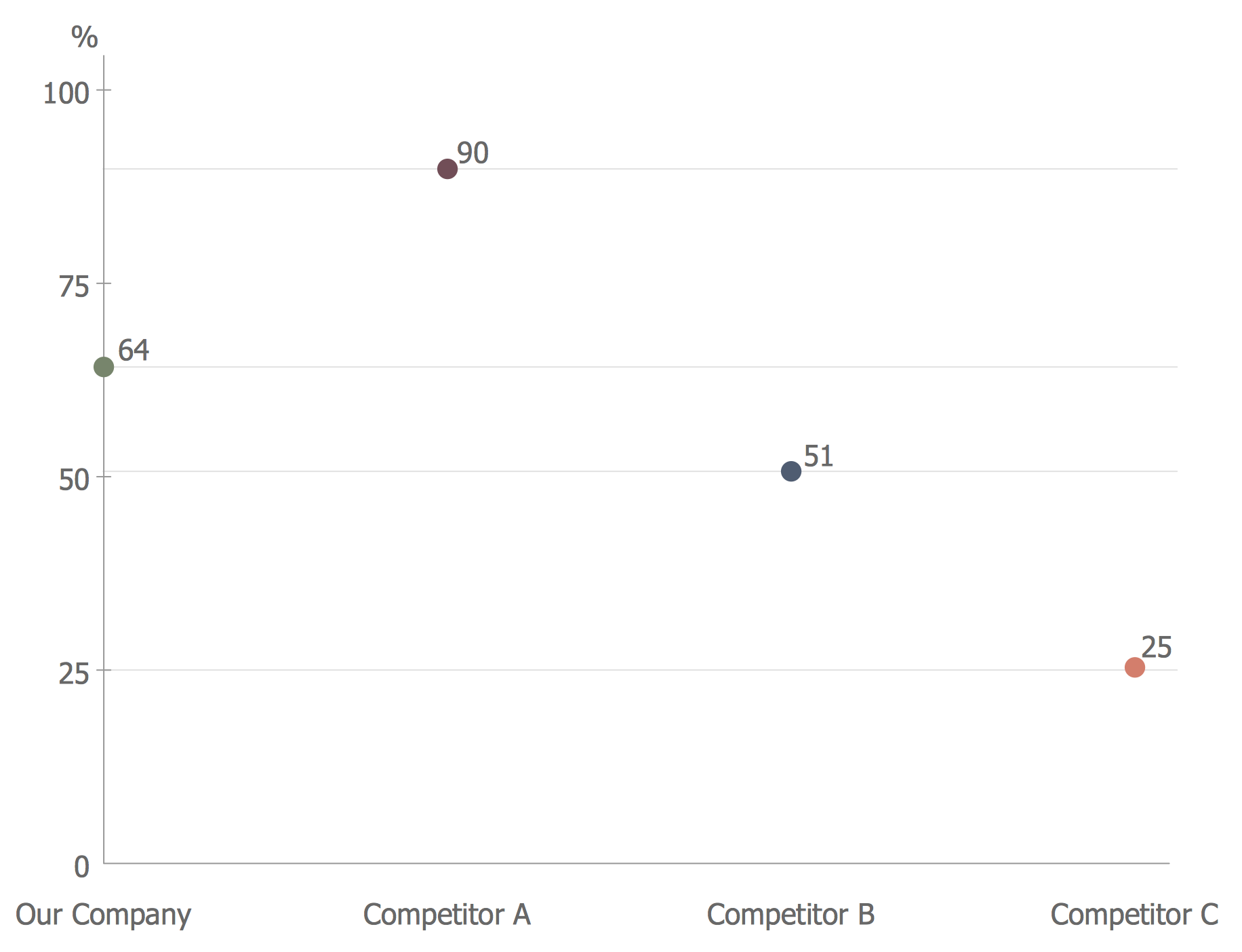 Competitor Analysis. Scatter Chart