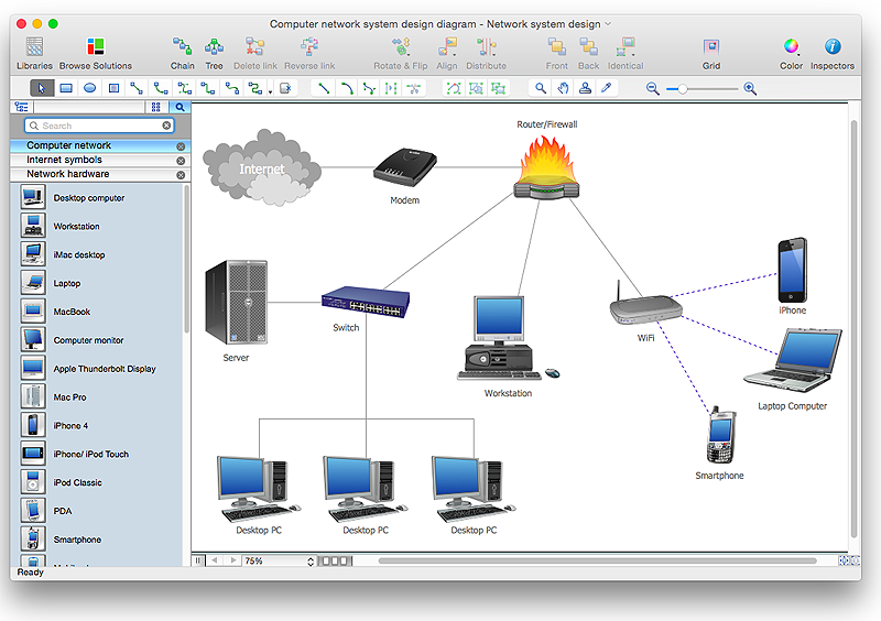 How To Create A Computer Network Diagram In Conceptdraw Pro How To