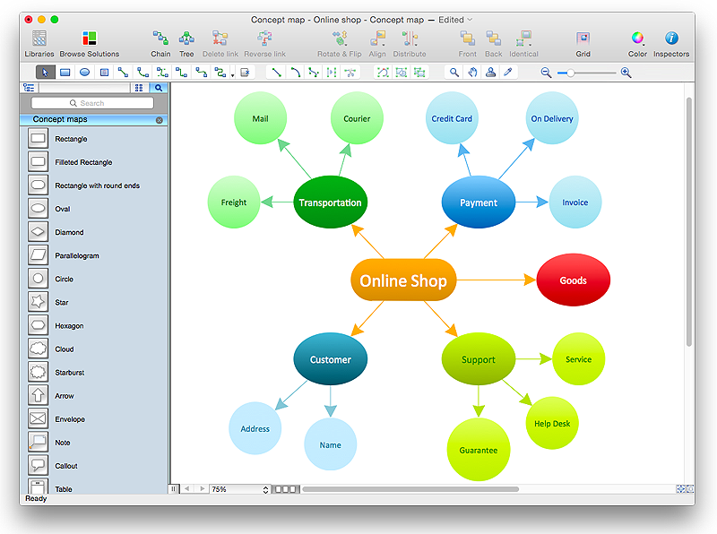 Concept Maps Solution Conceptdraw Com Creating A Concept Map