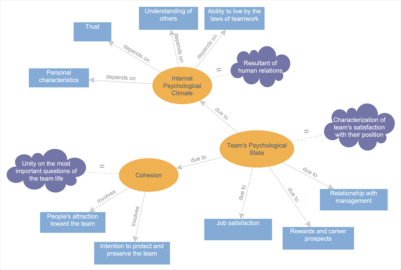 How to Create a Concept Map | How To Make a Concept Map