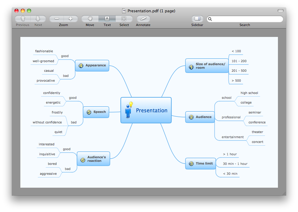Export from ConceptDraw MINDMAP to PDF (Adobe Acrobat)