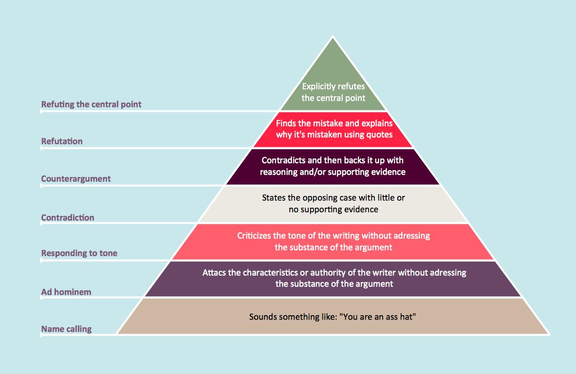 pyramid diagram and pyramid chart pyramid diagram pyramid Inside Egyptian Pyramids pyramid diagram created using conceptdraw pro
