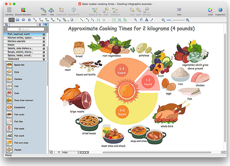 Design food infographics conceptdraw helpdesk