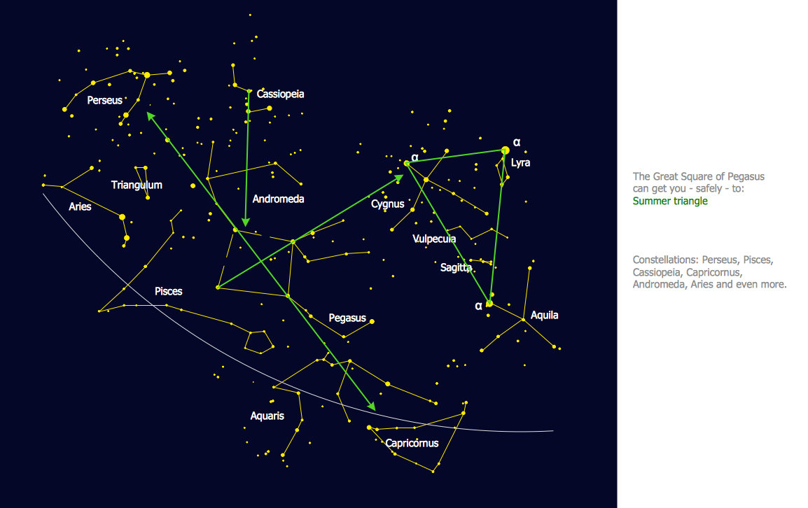 Constellation Chart - Pegasus Network