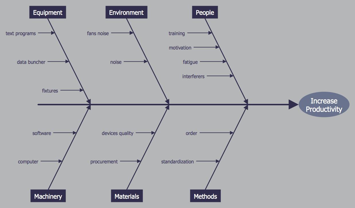 Create fishbone diagrams fishbone diagram increase in productivity ccuart Gallery