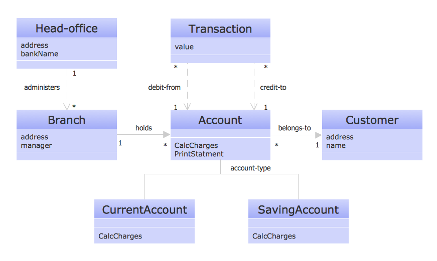 Create UML Diagram