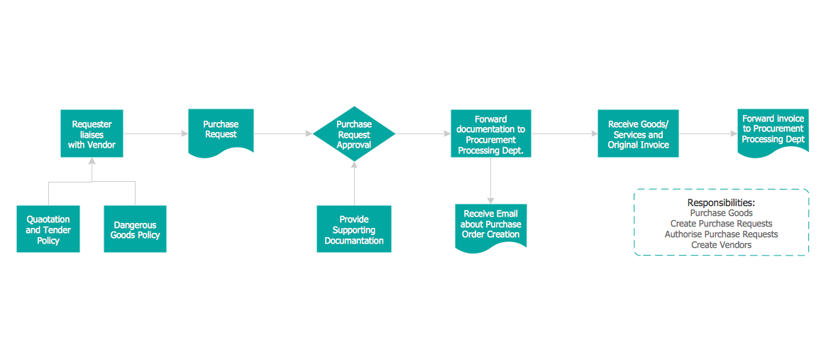 Credit Card Order Process Flowchart. <br>Flowchart Examples *