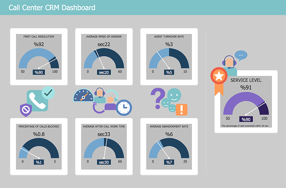 CRM Center Dashboard