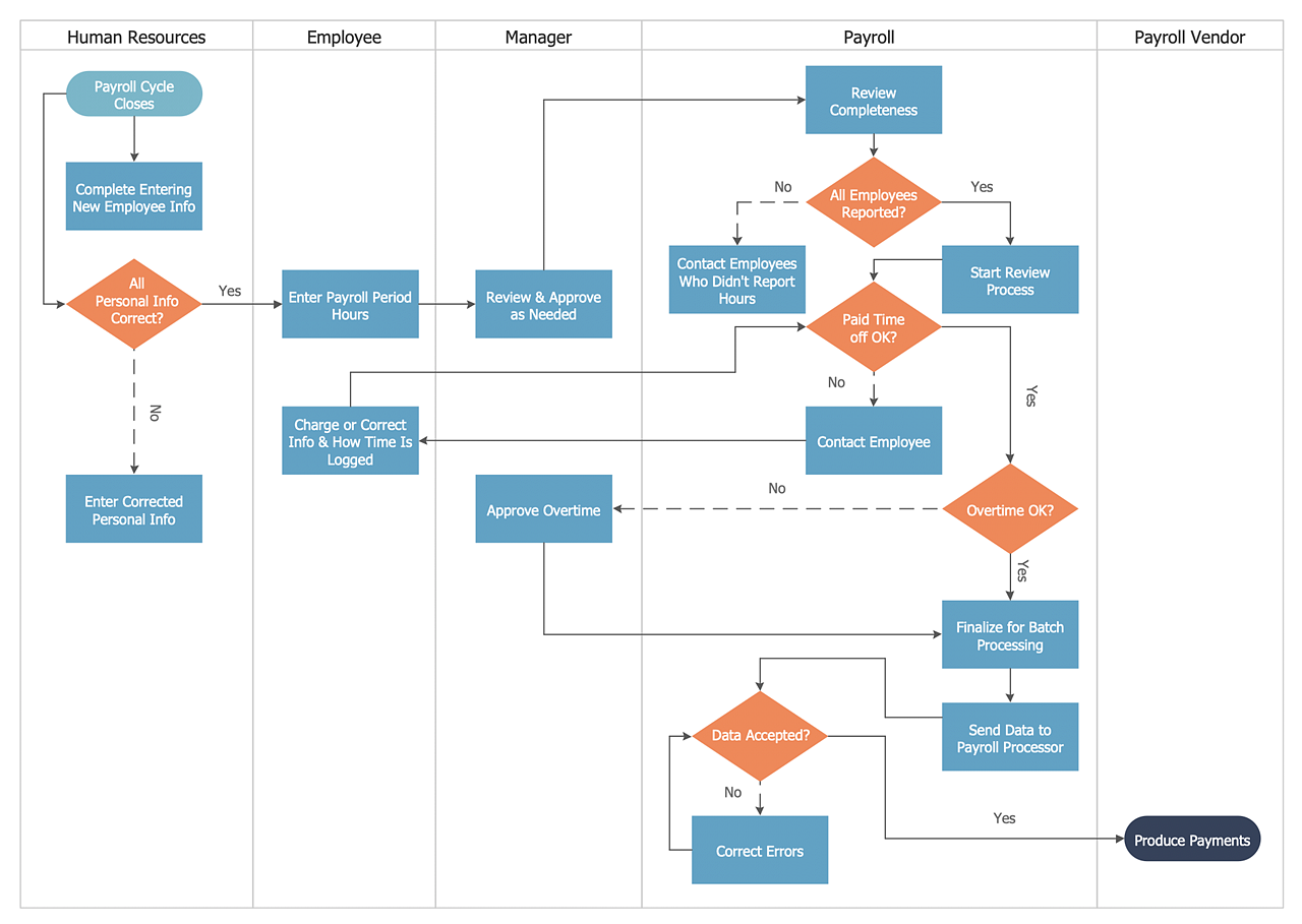 Create a Cross-Functional Flowchart