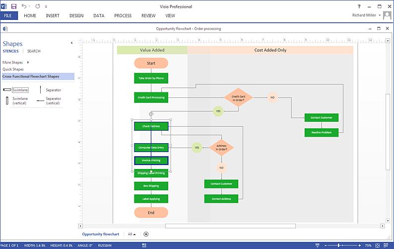 MS Visio Cross-Functional Flowchart Diagram