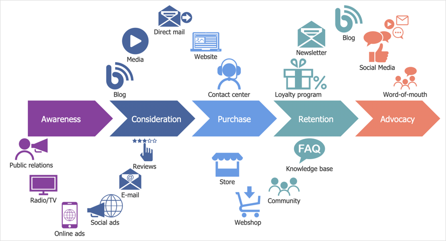 Creating a Customer Journey Map   ConceptDraw HelpDesk