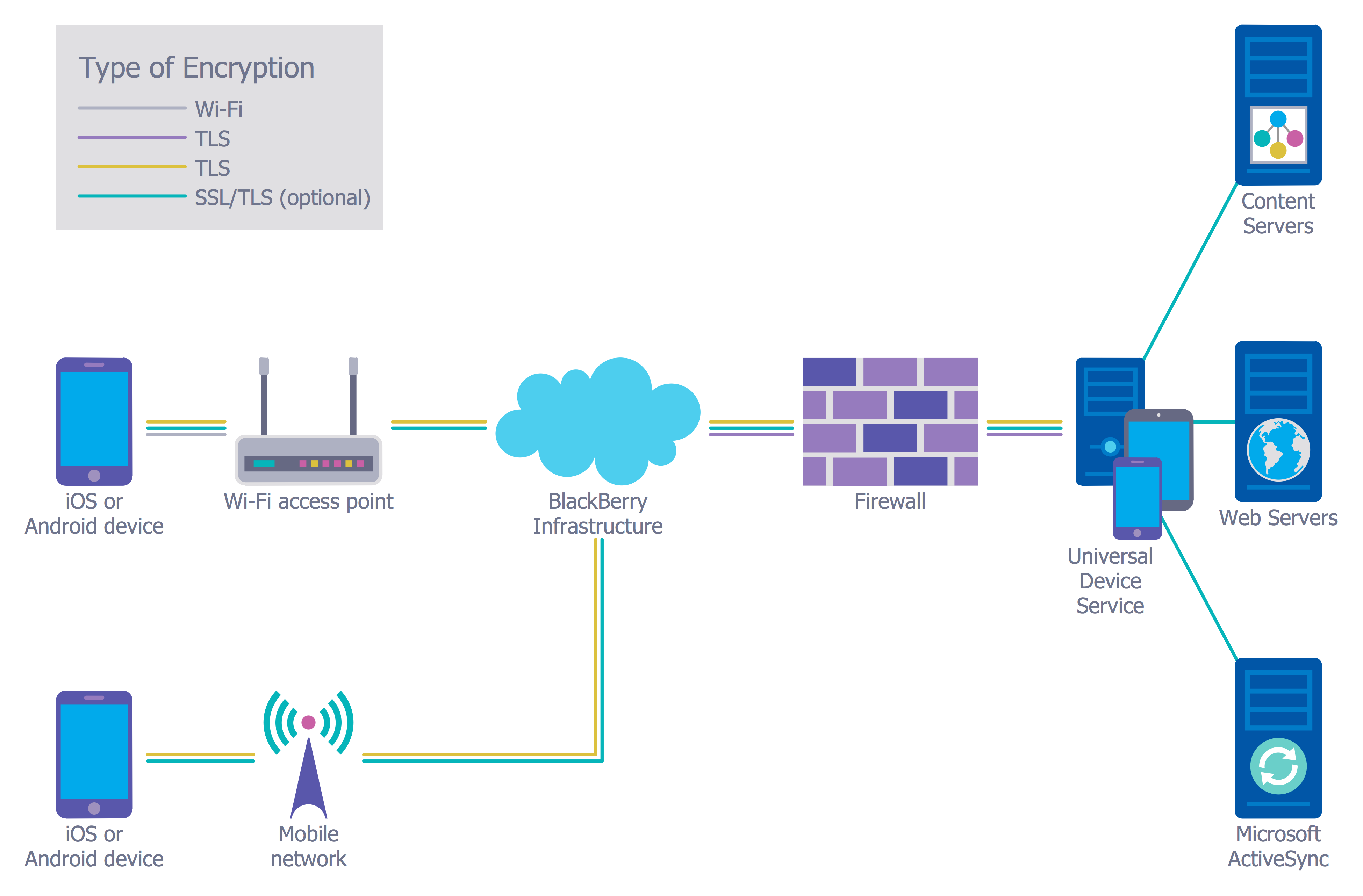 Cyber security degrees for Architecture wifi