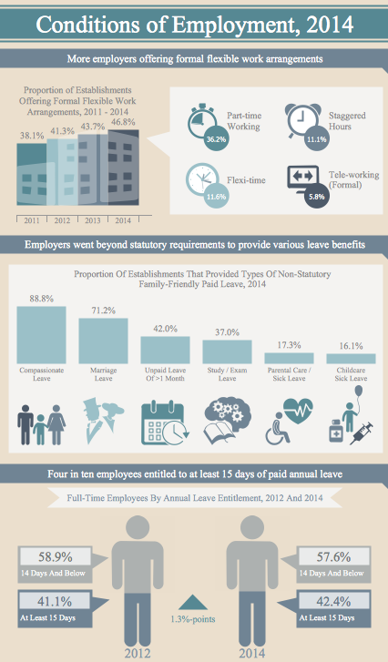 Management Infographics - Conditions of Employment 2014