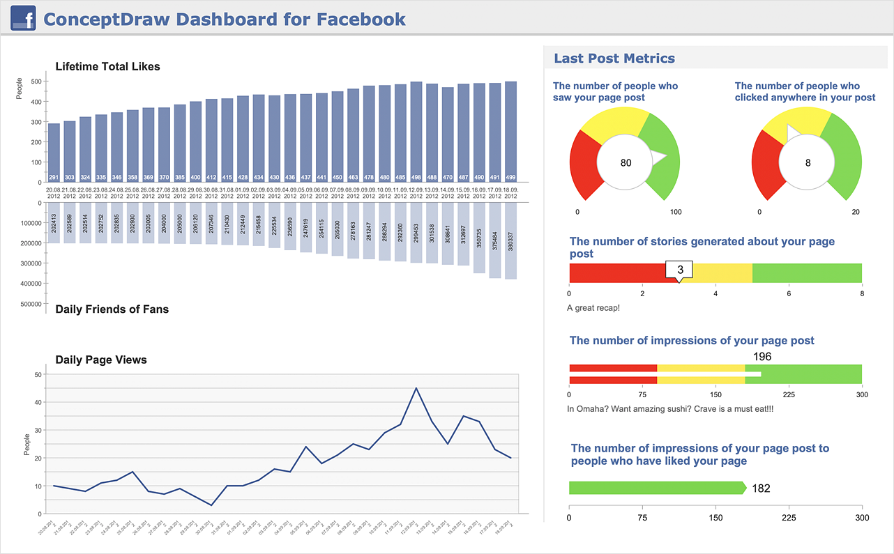 ConceptDraw Dashboard for Facebook